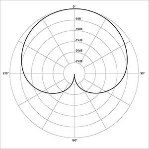 Polar_pattern_cardioid